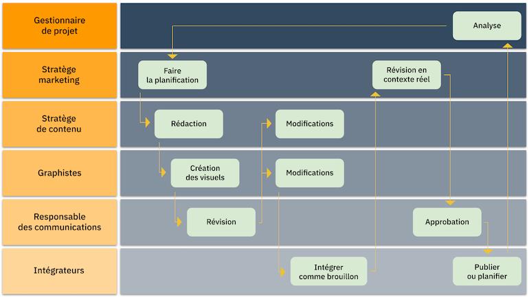 Séquence de production et d'approbation de contenus du département marketing