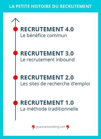 Histoire du recrutement, recrutement inbound et marketing rh