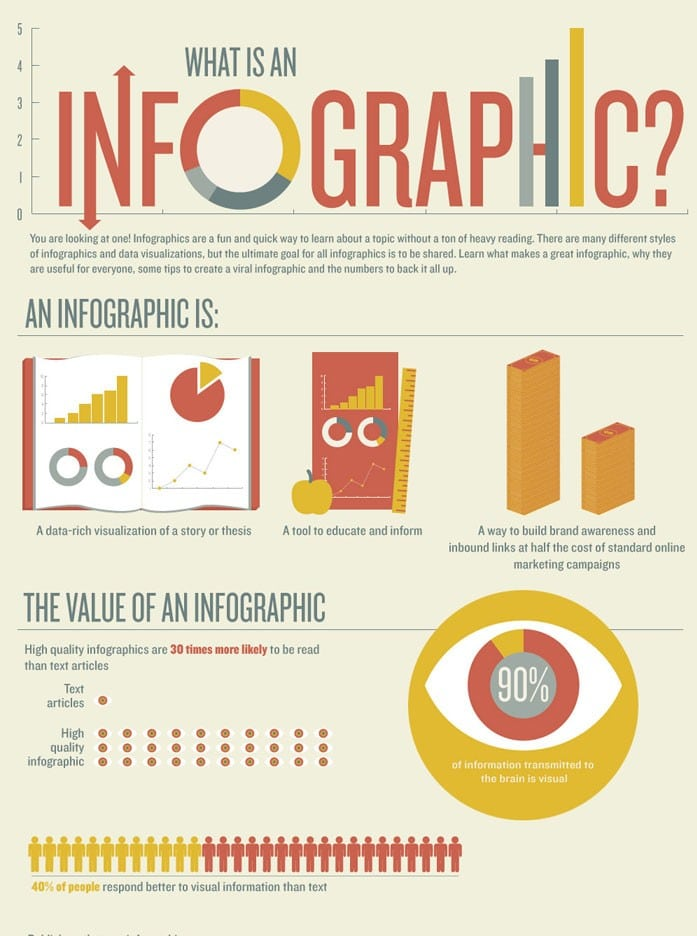 L'efficacité des infographies