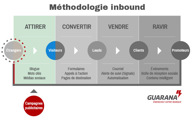 methodologie marketing inbound et SEO PPC