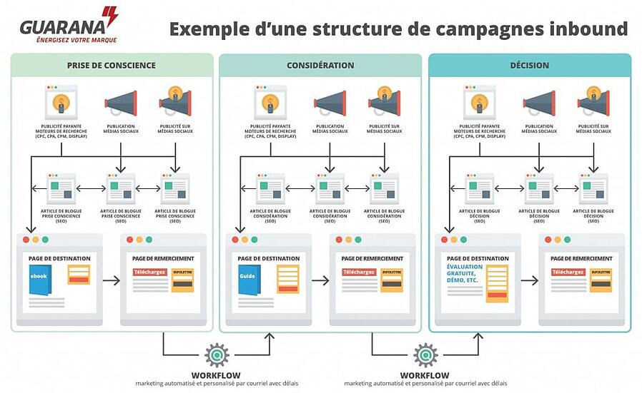 anatomie campagnes inbound marketing