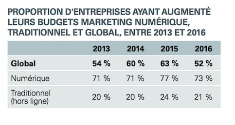 augmentation du budget en marketing