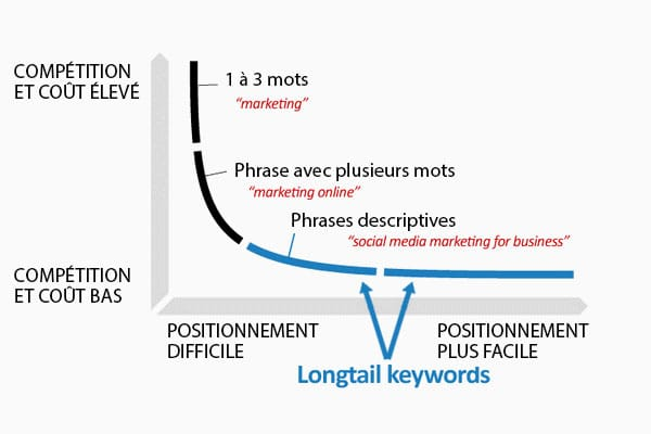 longtail-shortail mots clés