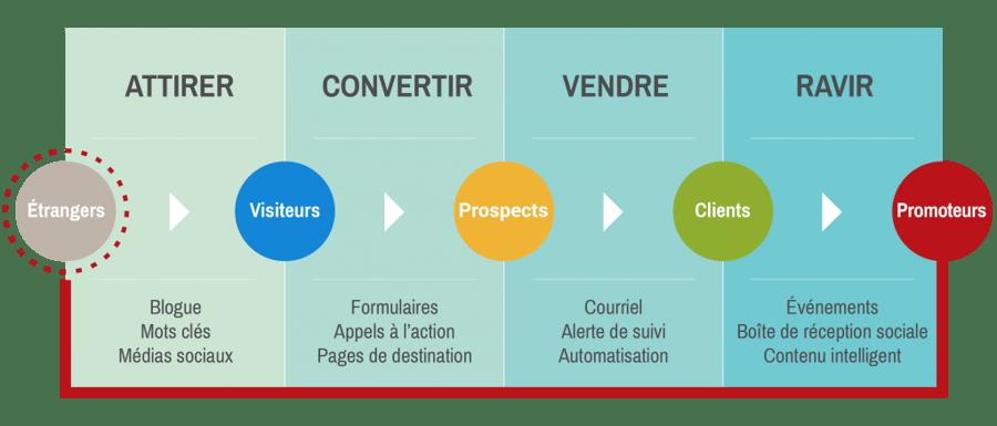 methodologie-inbound-marketing-guarana
