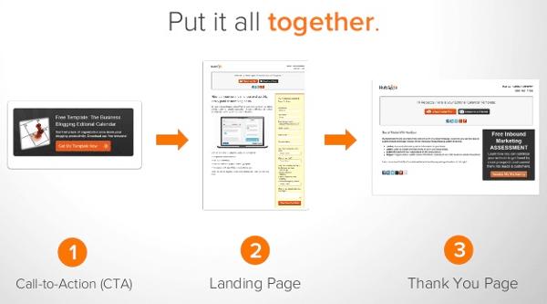 parcours methodologie inbound marketing hubspot