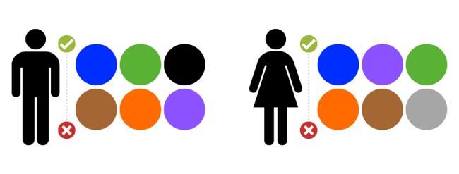 préférences couleurs selon le sexe