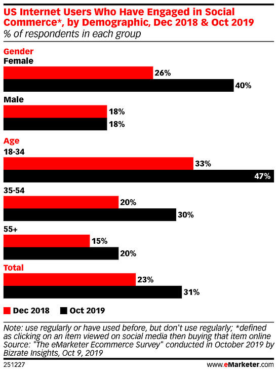 eMarketer-us-internet-users-who-have-engaged-social-commerce-by-demographic-dec-2018-oct-2019-of-respondents-each-group-251227