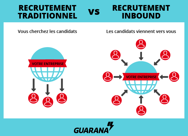 infographie recrutement inbound vs recrutement traditionnel en marketing rh