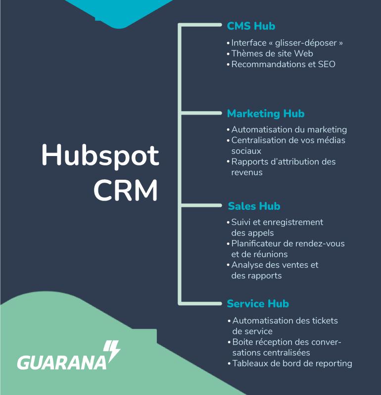 infographie_hubspot_CRM
